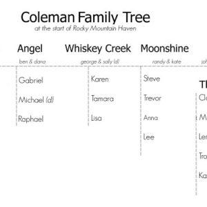 Rocky Mountain Haven Family Tree