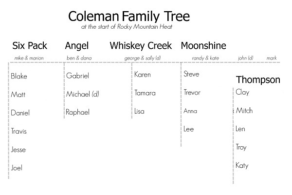 rocky mountain heat family tree rm heat